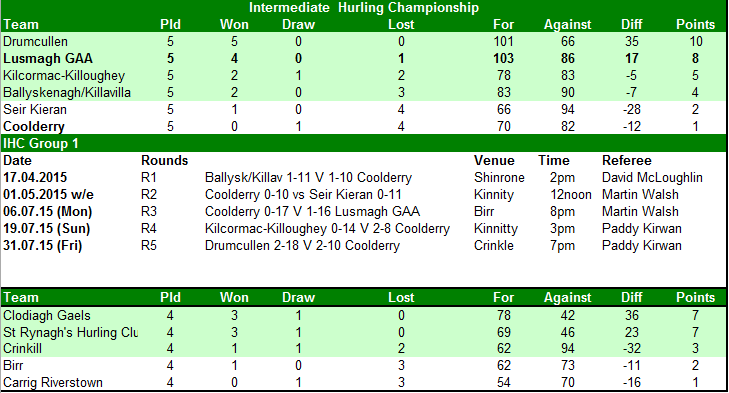 Intermediate_Results_2015
